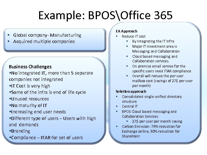 Example: BPOSOffice 365 § Global company- Manufacturing § Acquired multiple companies Business Challenges §No