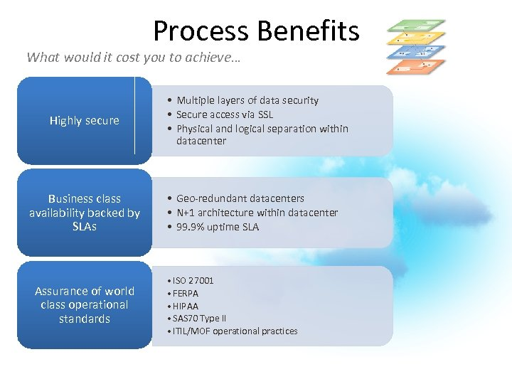 Process Benefits What would it cost you to achieve… Highly secure Business class availability