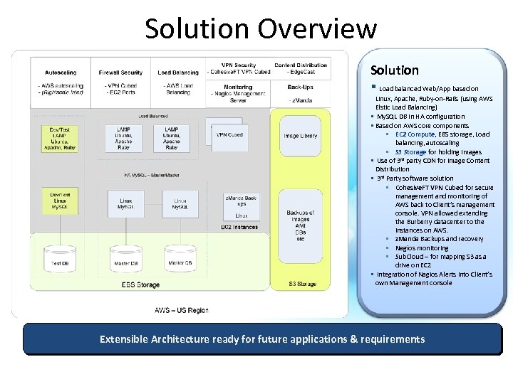 Solution Overview Solution § Load balanced Web/App based on Linux, Apache, Ruby-on-Rails (using AWS