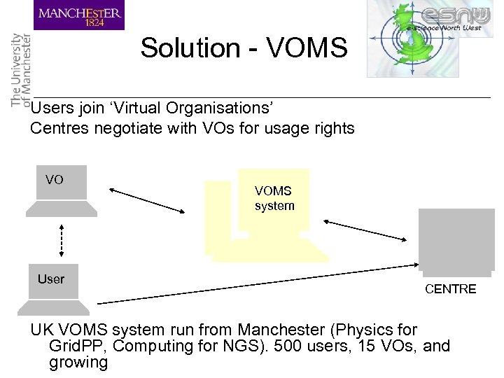 Solution - VOMS Users join 'Virtual Organisations' Centres negotiate with VOs for usage rights