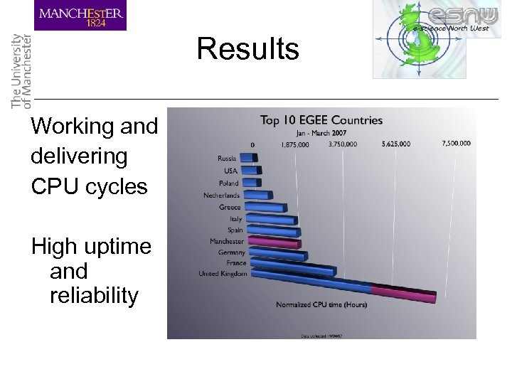 Results Working and delivering CPU cycles High uptime and reliability