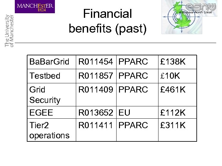 Financial benefits (past) Ba. Bar. Grid R 011454 PPARC £ 138 K Testbed R