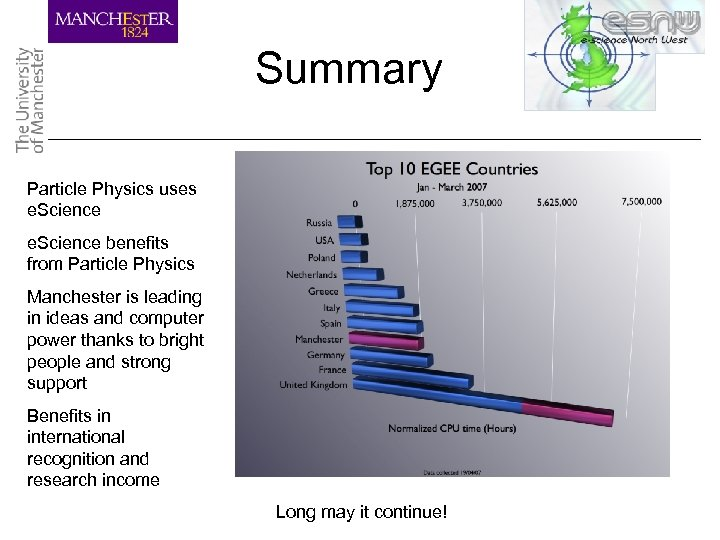 Summary Particle Physics uses e. Science benefits from Particle Physics Manchester is leading in