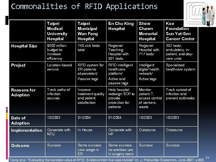 Commonalities of RFID Applications Taipei Medical University Hospital Taipei Municipal Wan Fang Hospital En