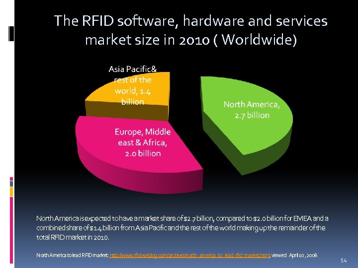 The RFID software, hardware and services market size in 2010 ( Worldwide) North America
