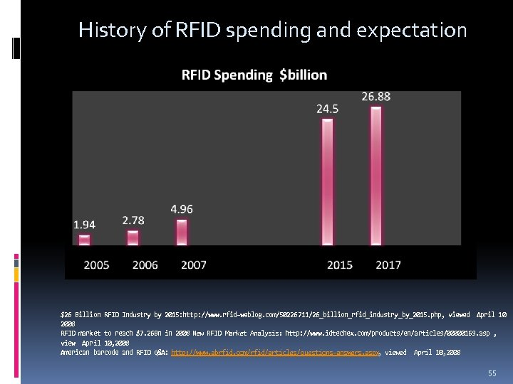 History of RFID spending and expectation $26 Billion RFID Industry by 2015: http: //www.