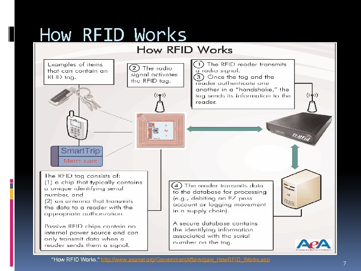 """How RFID Works """"How RFID Works, """" http: //www. aeanet. org/Government. Affairs/gais_How. RFID_Works. asp"""