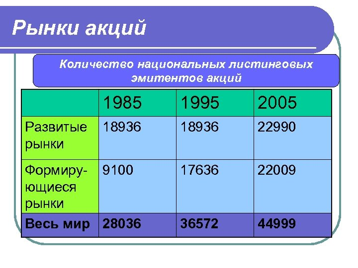 Рынки акций Количество национальных листинговых эмитентов акций 1985 1995 2005 18936 22990 Формиру- 9100