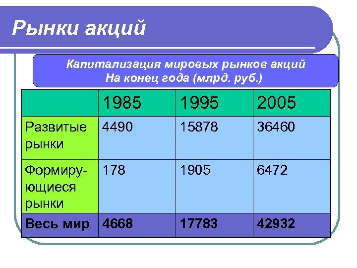 Рынки акций Капитализация мировых рынков акций На конец года (млрд. руб. ) 1985 Развитые