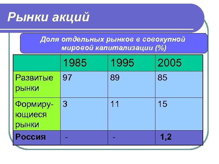 Рынки акций Доля отдельных рынков в совокупной мировой капитализации (%) 1985 1995 2005 Развитые