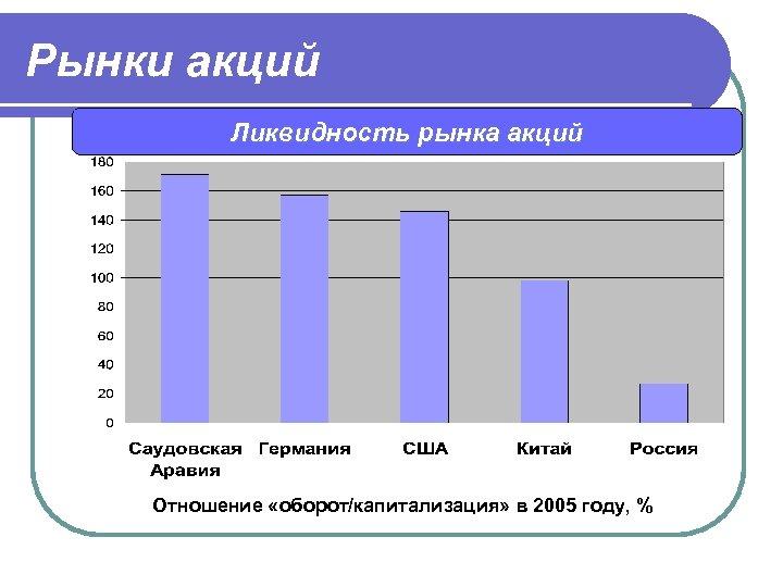 Рынки акций Ликвидность рынка акций Отношение «оборот/капитализация» в 2005 году, %
