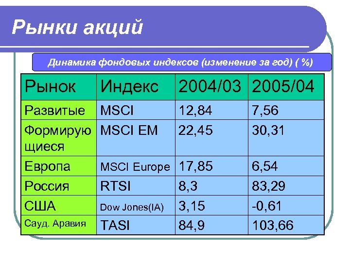 Рынки акций Динамика фондовых индексов (изменение за год) ( %) Рынок Индекс 2004/03 2005/04