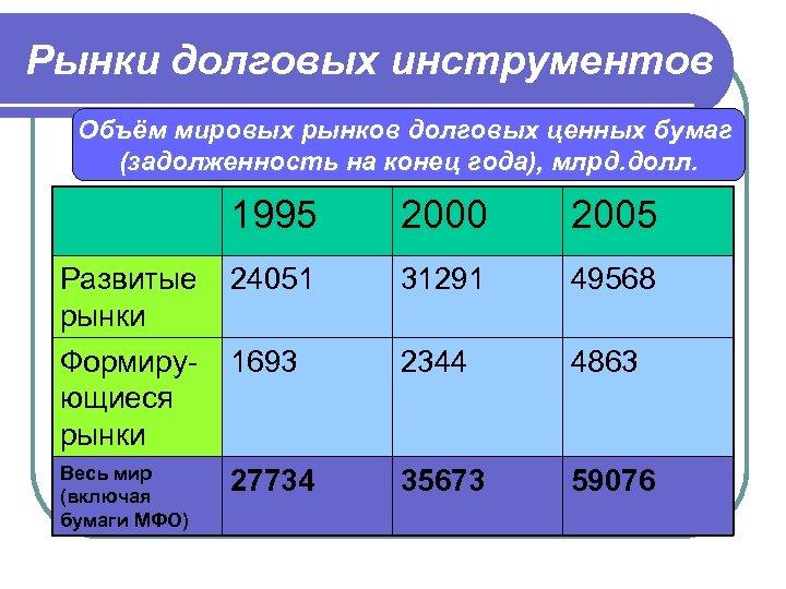 Рынки долговых инструментов Объём мировых рынков долговых ценных бумаг (задолженность на конец года), млрд.