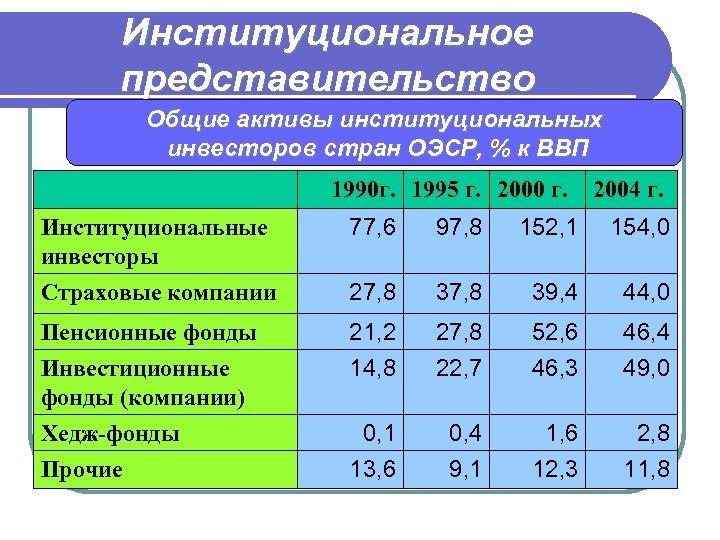 Институциональное представительство Общие активы институциональных инвесторов стран ОЭСР, % к ВВП 1990 г. 1995