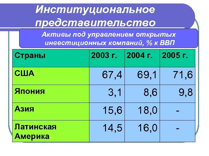Институциональное представительство Активы под управлением открытых инвестиционных компаний, % к ВВП Страны США 2003