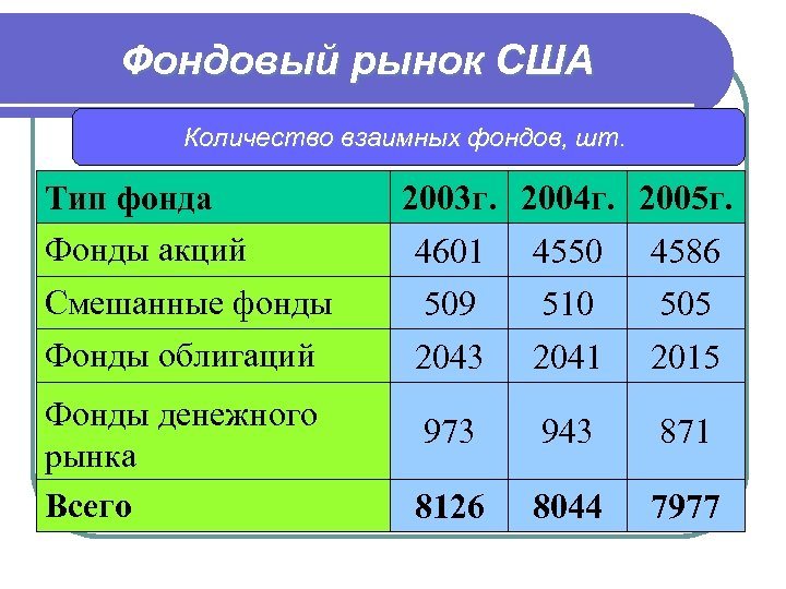 Фондовый рынок США Количество взаимных фондов, шт. Тип фонда Фонды акций 2003 г. 2004