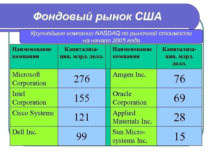 Фондовый рынок США Крупнейшие компании NASDAQ по рыночной стоимости на начало 2005 года Наименование