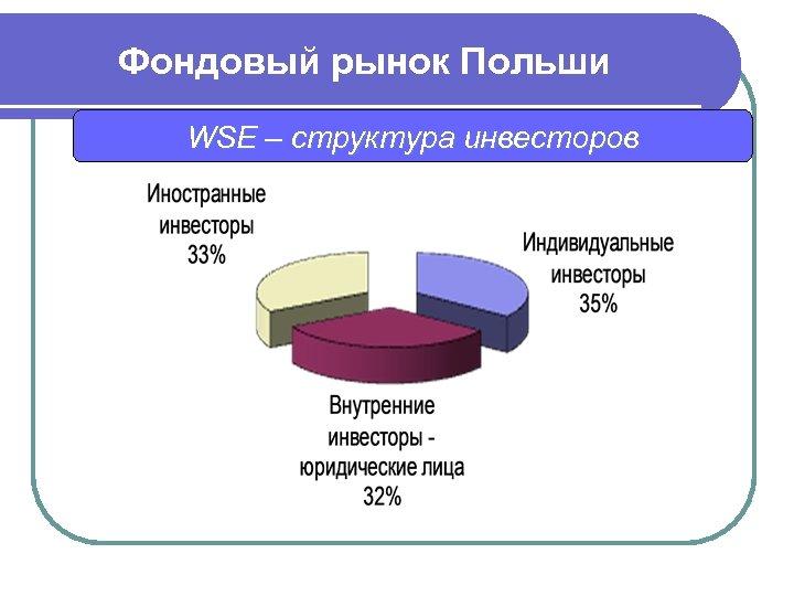 Фондовый рынок Польши WSE – структура инвесторов