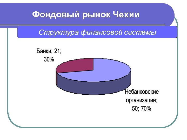 Фондовый рынок Чехии Структура финансовой системы