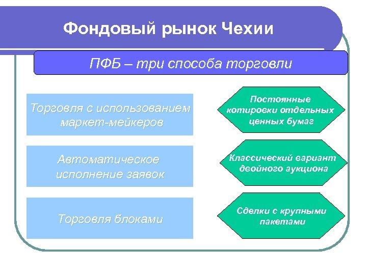 Фондовый рынок Чехии ПФБ – три способа торговли Торговля с использованием маркет-мейкеров Постоянные котировки