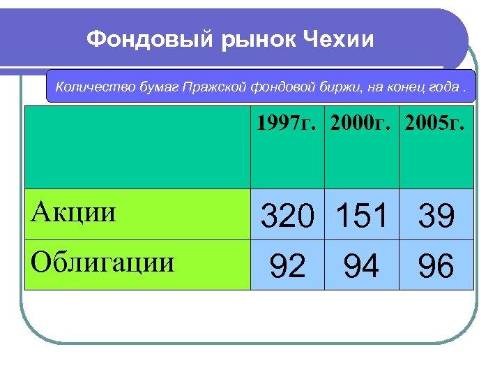 Фондовый рынок Чехии Количество бумаг Пражской фондовой биржи, на конец года. 1997 г. 2000