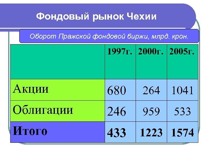 Фондовый рынок Чехии Оборот Пражской фондовой биржи, млрд. крон. 1997 г. 2000 г. 2005