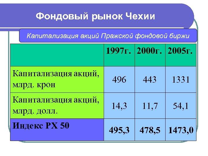 Фондовый рынок Чехии Капитализация акций Пражской фондовой биржи 1997 г. 2000 г. 2005 г.