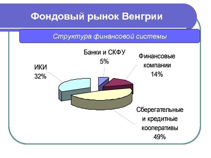 Фондовый рынок Венгрии Структура финансовой системы