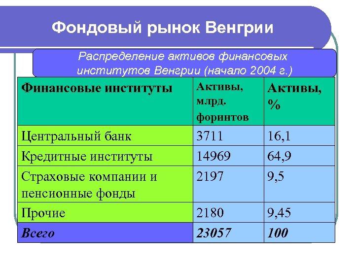 Фондовый рынок Венгрии Распределение активов финансовых институтов Венгрии (начало 2004 г. ) Активы, Финансовые