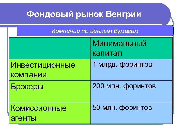 Фондовый рынок Венгрии Компании по ценным бумагам Минимальный капитал Инвестиционные компании Брокеры 1 млрд.