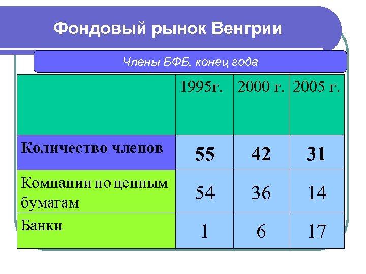 Фондовый рынок Венгрии Члены БФБ, конец года 1995 г. 2000 г. 2005 г. Количество