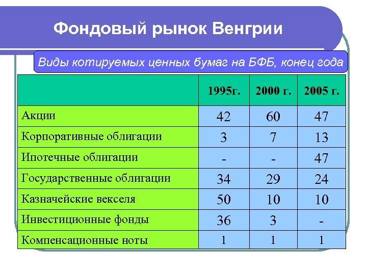 Фондовый рынок Венгрии Виды котируемых ценных бумаг на БФБ, конец года 1995 г. Акции