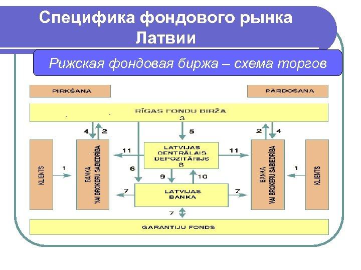 Специфика фондового рынка Латвии Рижская фондовая биржа – схема торгов