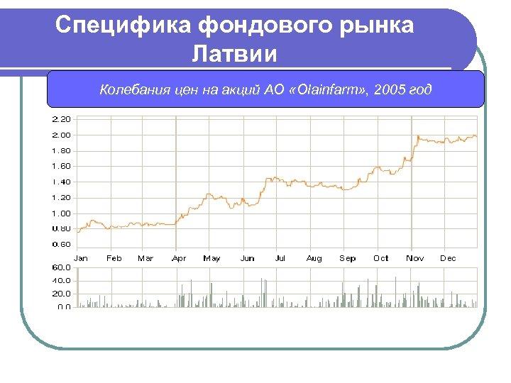 Специфика фондового рынка Латвии Колебания цен на акций АО «Olainfarm» , 2005 год