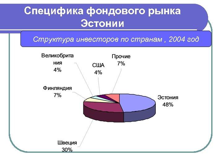 Специфика фондового рынка Эстонии Структура инвесторов по странам , 2004 год