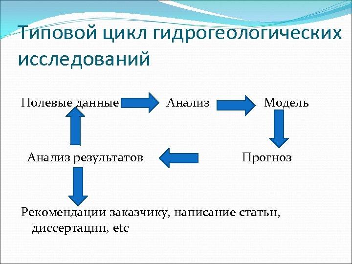Типовой цикл гидрогеологических исследований Полевые данные Анализ результатов Анализ Модель Прогноз Рекомендации заказчику, написание