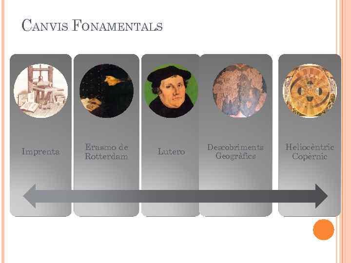 CANVIS FONAMENTALS Imprenta Erasmo de Rotterdam Lutero Descobriments Geogràfics Heliocèntric Copèrnic