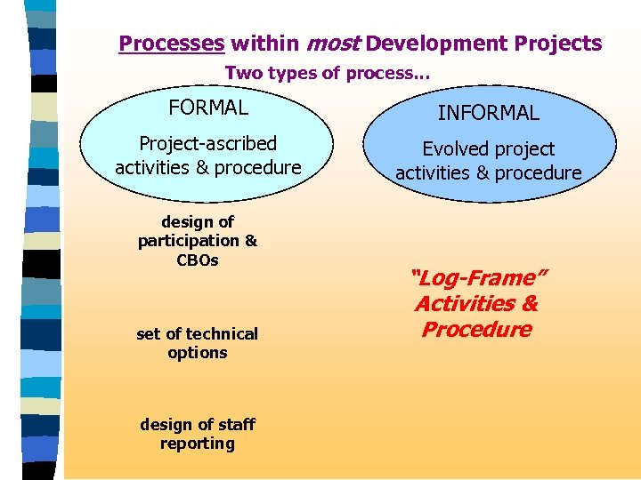 Processes within most Development Projects Two types of process. . . FORMAL INFORMAL Project-ascribed