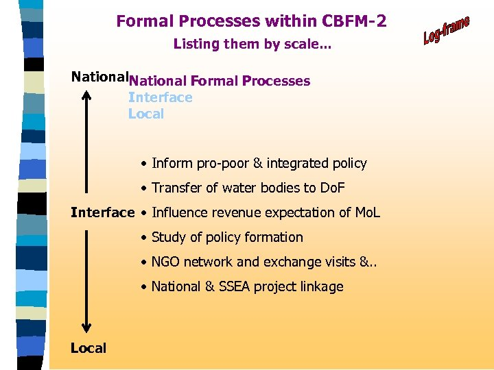 Formal Processes within CBFM-2 Listing them by scale. . . National Formal Processes Interface