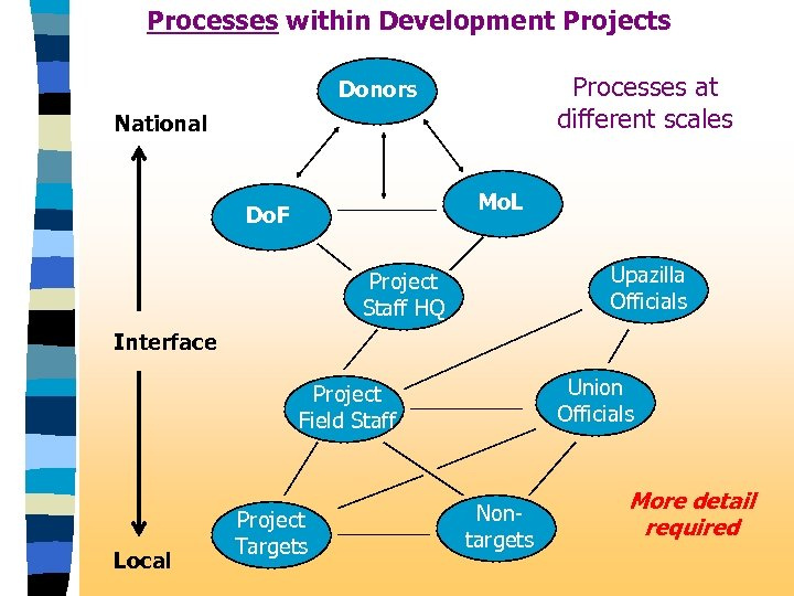 Processes within Development Projects Processes at different scales Donors National Mo. L Do. F