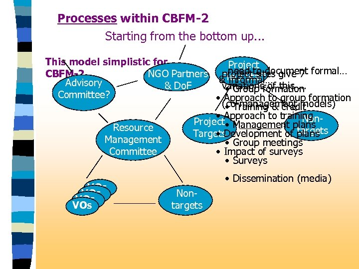 Processes within CBFM-2 Starting from the bottom up. . . This model simplistic for