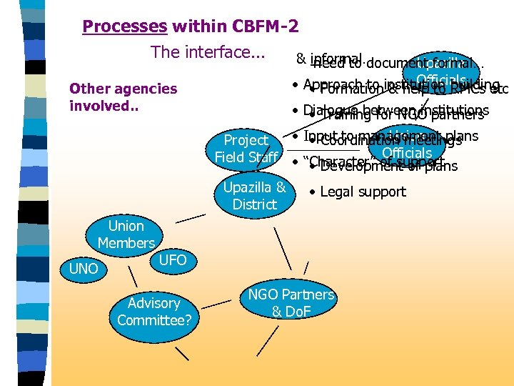 Processes within CBFM-2 The interface. . . & informal… Other agencies involved. . Union