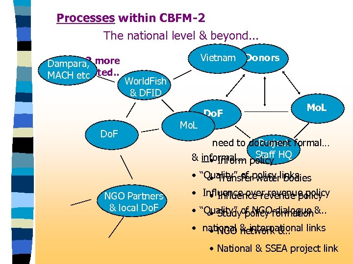 Processes within CBFM-2 The national level & beyond. . . CBFM-2 Dampara, more complicated.