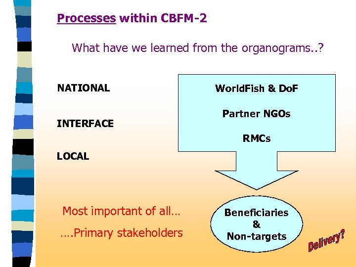 Processes within CBFM-2 What have we learned from the organograms. . ? NATIONAL INTERFACE