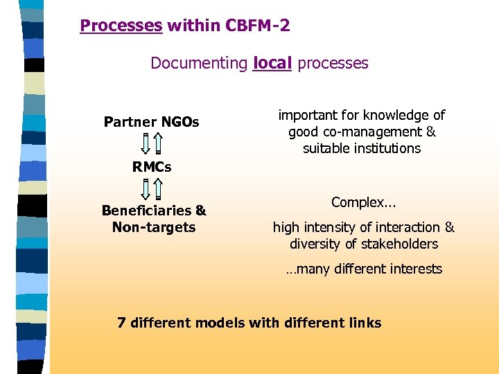 Processes within CBFM-2 Documenting local processes Partner NGOs important for knowledge of good co-management