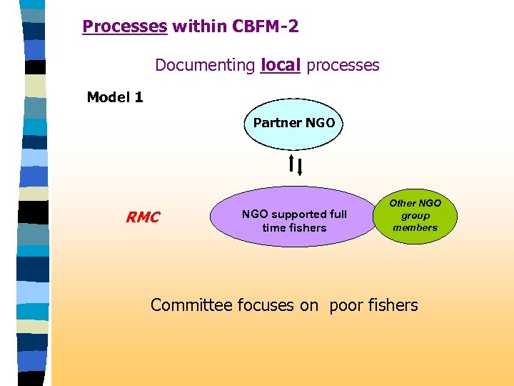 Processes within CBFM-2 Documenting local processes Model 1 Partner NGO RMC NGO supported full