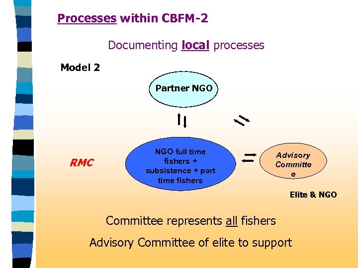 Processes within CBFM-2 Documenting local processes Model 2 Partner NGO RMC NGO full time