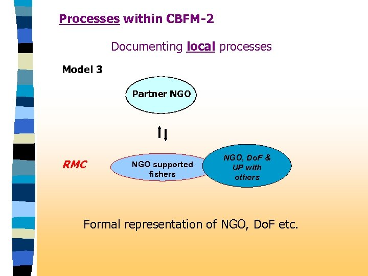 Processes within CBFM-2 Documenting local processes Model 3 Partner NGO RMC NGO supported fishers