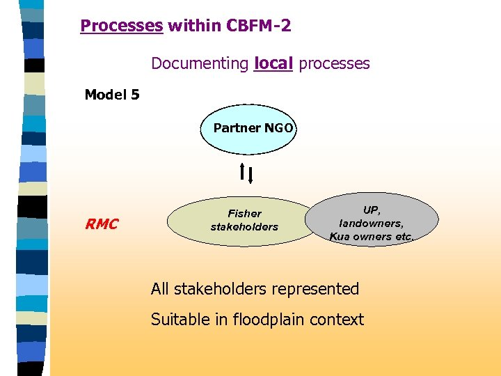 Processes within CBFM-2 Documenting local processes Model 5 Partner NGO RMC Fisher stakeholders UP,