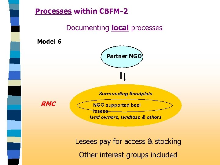 Processes within CBFM-2 Documenting local processes Model 6 Partner NGO Surrounding floodplain RMC NGO